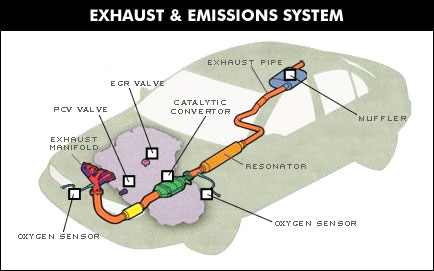 Exhaust and Emissions System