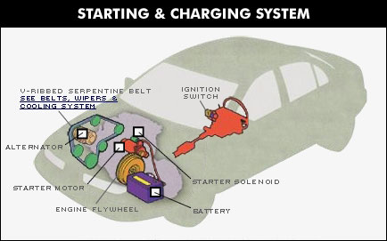 Starting and Charging System